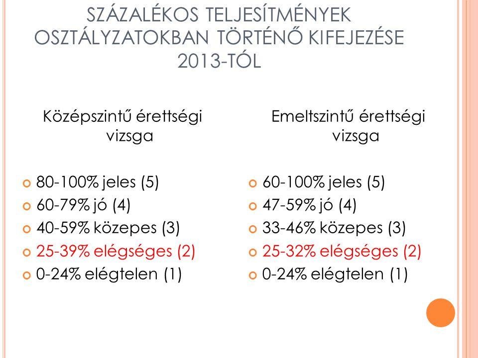 SZÁZALÉKOS TELJESÍTMÉNYEK OSZTÁLYZATOKBAN TÖRTÉNŐ KIFEJEZÉSE 2013-TÓL Középszintű érettségi vizsga 80-100% jeles (5) 60-79% jó (4) 40-59% közepes (3) 25-39% elégséges (2) 0-24% elégtelen (1) Emeltszintű érettségi vizsga 60-100% jeles (5) 47-59% jó (4) 33-46% közepes (3) 25-32% elégséges (2) 0-24% elégtelen (1)