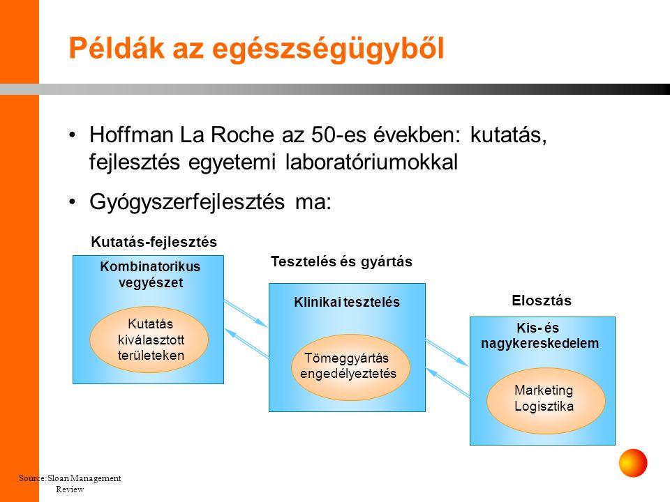 Source:Sloan Management Review Példák az egészségügyből •Hoffman La Roche az 50-es években: kutatás, fejlesztés egyetemi laboratóriumokkal •Gyógyszerfejlesztés ma: Kutatás-fejlesztés Tesztelés és gyártás Elosztás Kutatás kiválasztott területeken Kombinatorikus vegyészet Klinikai tesztelés Tömeggyártás engedélyeztetés Kis- és nagykereskedelem Marketing Logisztika