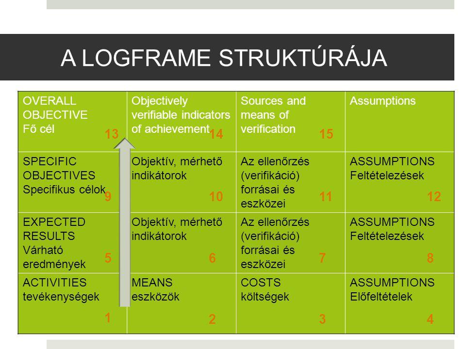 A LOGFRAME STRUKTÚRÁJA OVERALL OBJECTIVE Fő cél Objectively verifiable indicators of achievement Sources and means of verification Assumptions SPECIFIC OBJECTIVES Specifikus célok Objektív, mérhető indikátorok Az ellenőrzés (verifikáció) forrásai és eszközei ASSUMPTIONS Feltételezések EXPECTED RESULTS Várható eredmények Objektív, mérhető indikátorok Az ellenőrzés (verifikáció) forrásai és eszközei ASSUMPTIONS Feltételezések ACTIVITIES tevékenységek MEANS eszközök COSTS költségek ASSUMPTIONS Előfeltételek 1 234 5678 9101112 131415