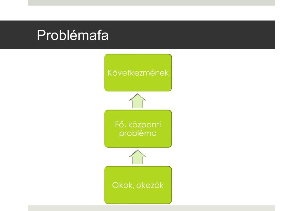 Problémafa Következmének Fő, központi probléma Okok, okozók