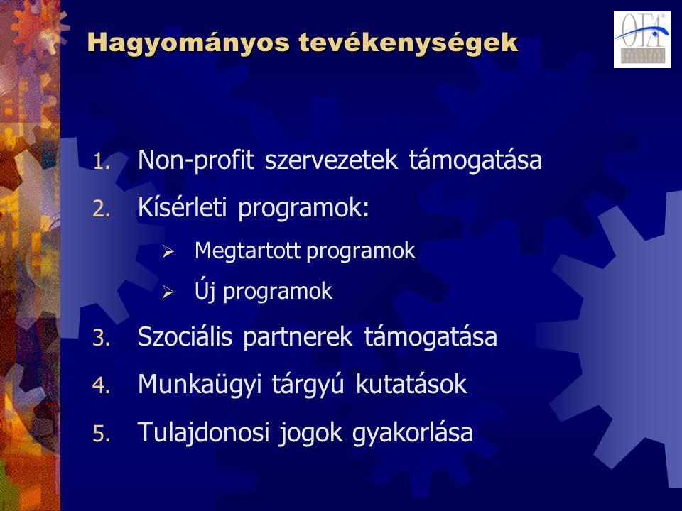 Hagyományos tevékenységek 1. Non-profit szervezetek támogatása 2. Kísérleti programok:  Megtartott programok  Új programok 3. Szociális partnerek tá