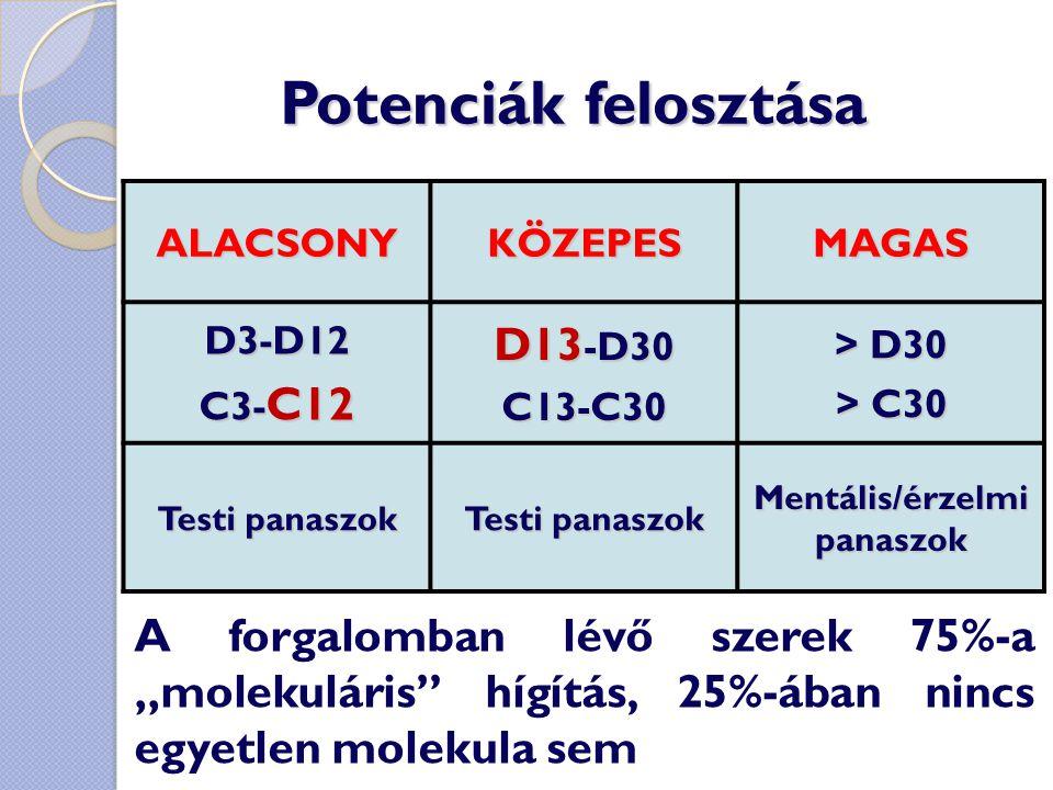 Potenciák felosztása ALACSONYKÖZEPESMAGAS D3-D12 C3- C12 D13 -D30 C13-C30 > D30 > C30 Testi panaszok Mentális/érzelmi panaszok A forgalomban lévő szer