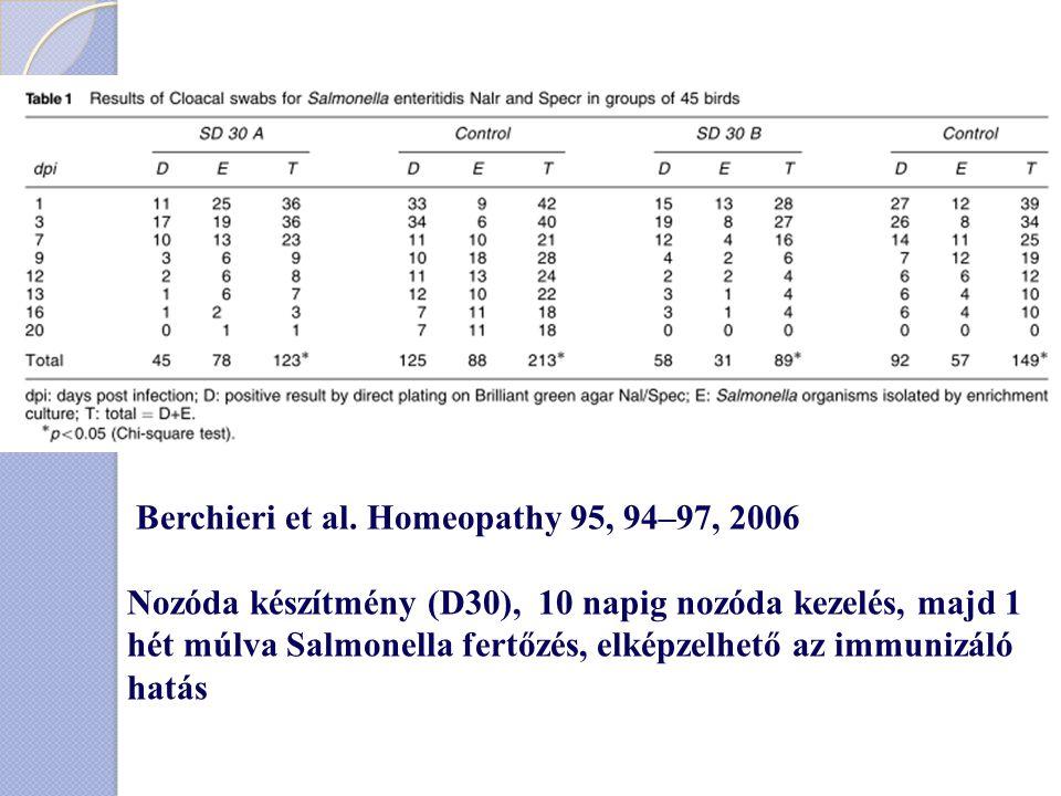 Berchieri et al. Homeopathy 95, 94–97, 2006 Nozóda készítmény (D30), 10 napig nozóda kezelés, majd 1 hét múlva Salmonella fertőzés, elképzelhető az im