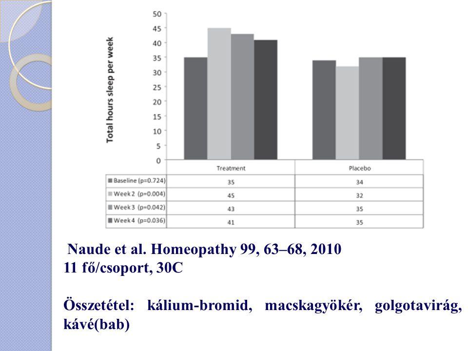 Naude et al. Homeopathy 99, 63–68, 2010 11 fő/csoport, 30C Összetétel: kálium-bromid, macskagyökér, golgotavirág, kávé(bab)