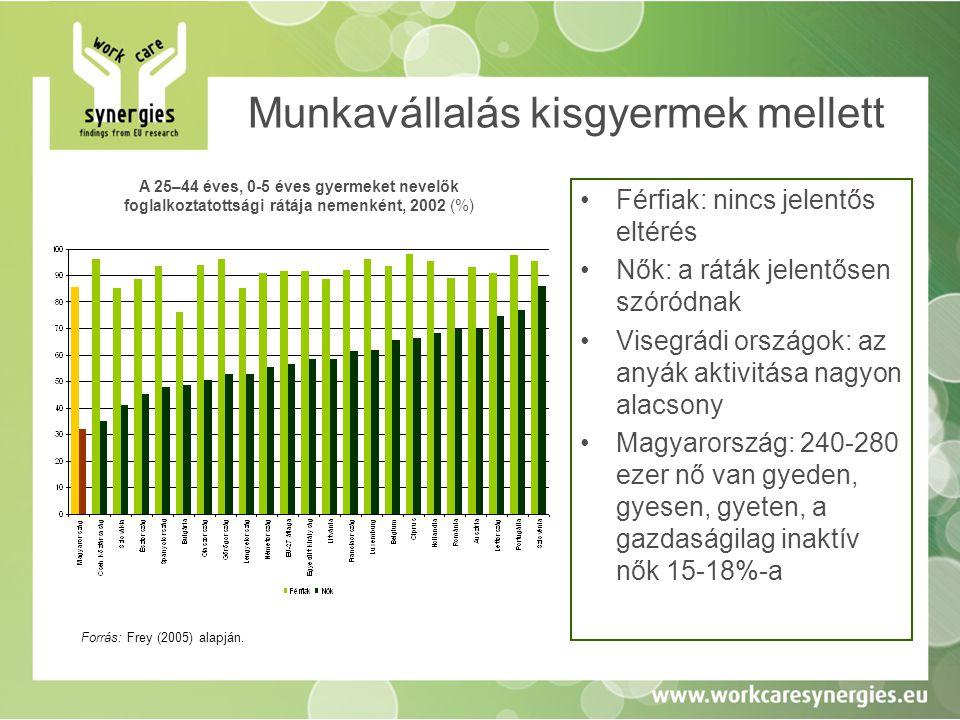 Gyermekes anyák és gyermektelenek •Kirívó lemaradás a visegrádiaknál –a gyermekteleneké nem jelentős –a gyermekeseké jelentős •Nincs jelentős különbség: –magas szinten: Szlovénia –alacsony szinten: Görögország A 15–45 éves gyermektelen nők és gyermekes anyák foglalkoztatottsága az EU-ban Forrás: Köllő és Scharle (2009), eredeti forrás: EU-LFS 2005.