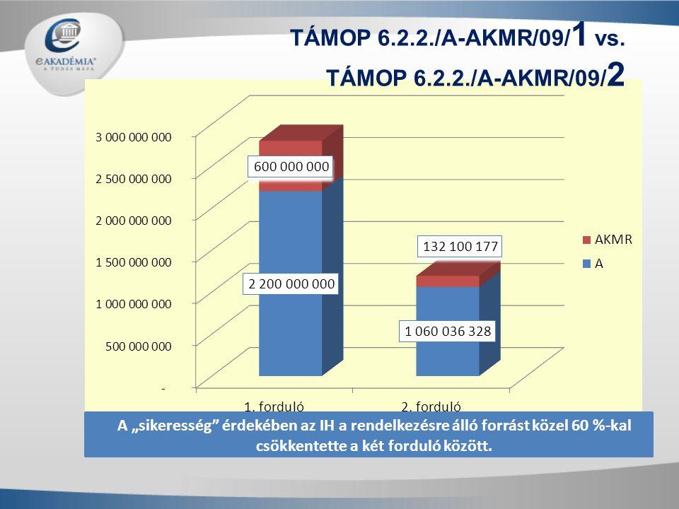 """A """"sikeresség"""" érdekében az IH a rendelkezésre álló forrást közel 60 %-kal csökkentette a két forduló között. TÁMOP 6.2.2./A-AKMR/09/ 1 vs. TÁMOP 6.2."""