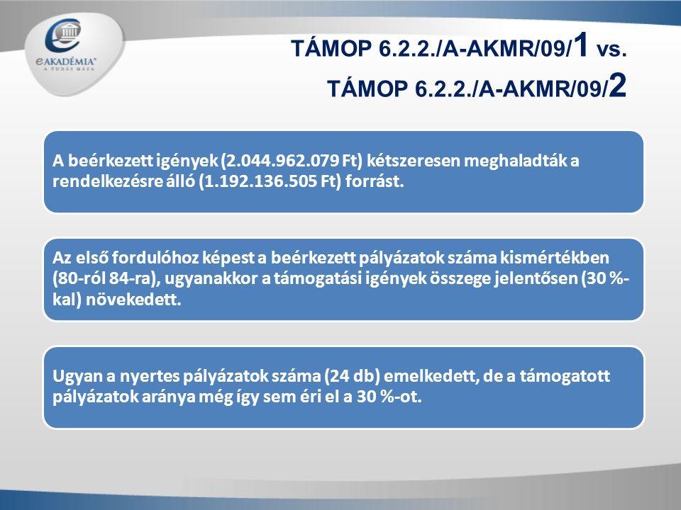TÁMOP 6.2.2./A-AKMR/09/ 1 vs. TÁMOP 6.2.2./A-AKMR/09/ 2 A beérkezett igények (2.044.962.079 Ft) kétszeresen meghaladták a rendelkezésre álló (1.192.13