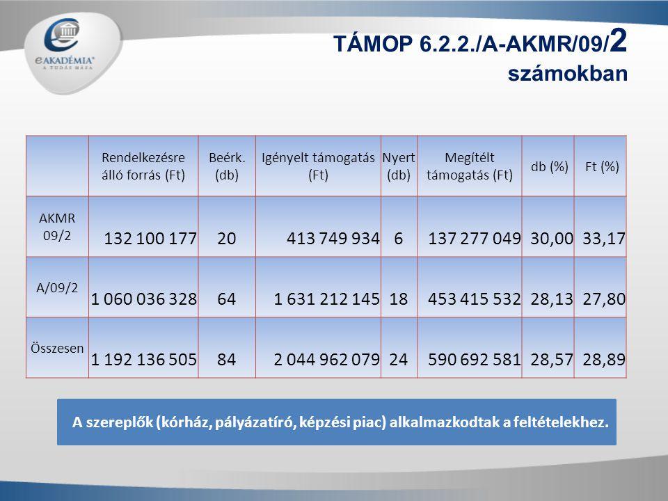 Rendelkezésre álló forrás (Ft) Beérk. (db) Igényelt támogatás (Ft) Nyert (db) Megítélt támogatás (Ft) db (%) Ft (%) AKMR 09/2 132 100 177 20 413 749 9