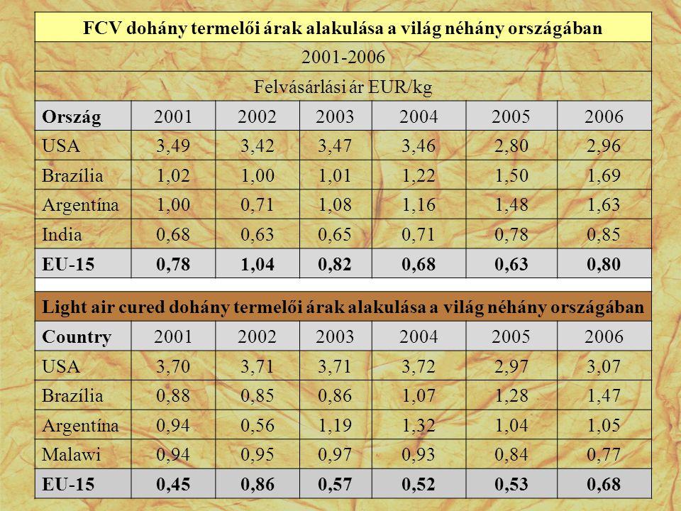 FCV dohány termelői árak alakulása a világ néhány országában 2001-2006 Felvásárlási ár EUR/kg Ország200120022003200420052006 USA3,493,423,473,462,802,