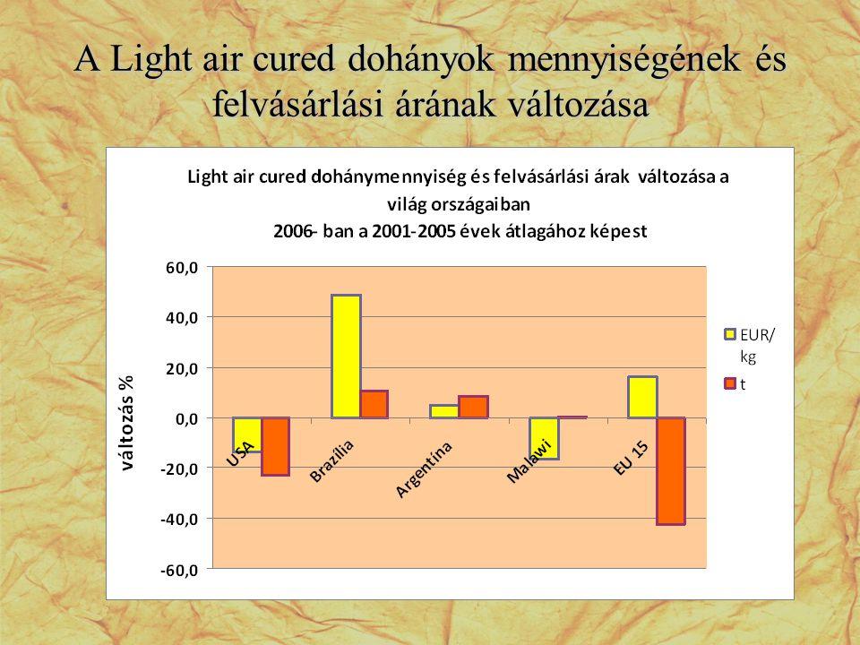 A Light air cured dohányok mennyiségének és felvásárlási árának változása