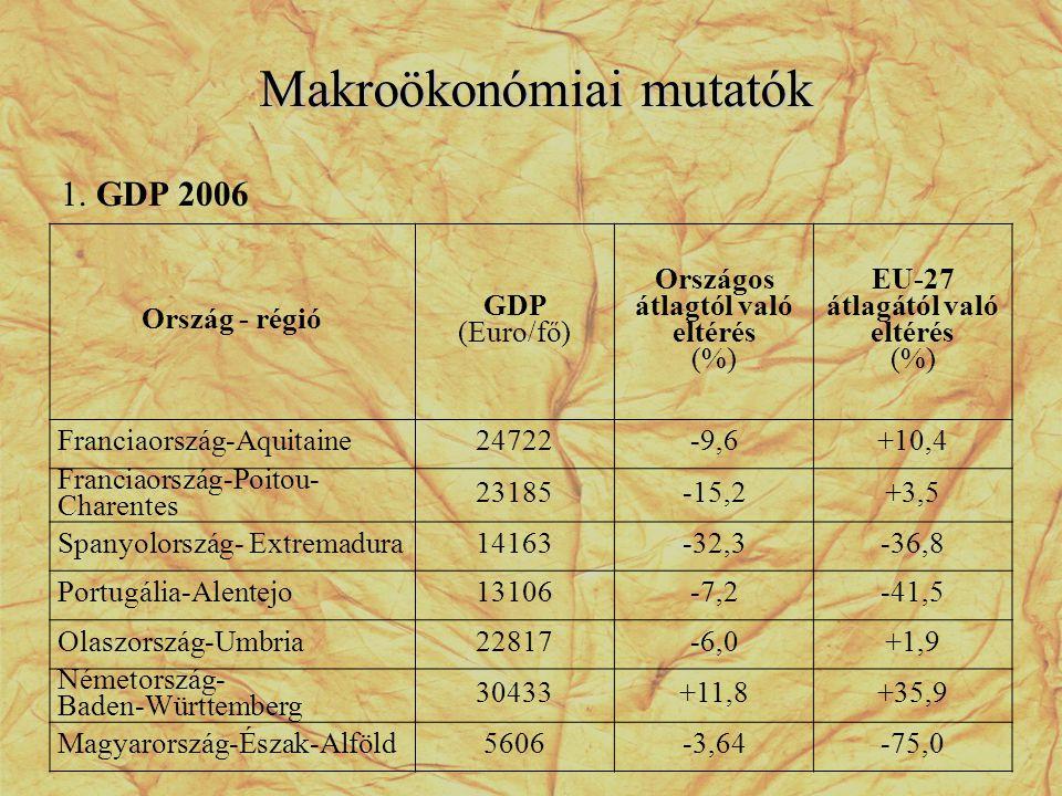Makroökonómiai mutatók Ország - régió GDP (Euro/fő) Országos átlagtól való eltérés (%) EU-27 átlagától való eltérés (%) Franciaország-Aquitaine24722-9