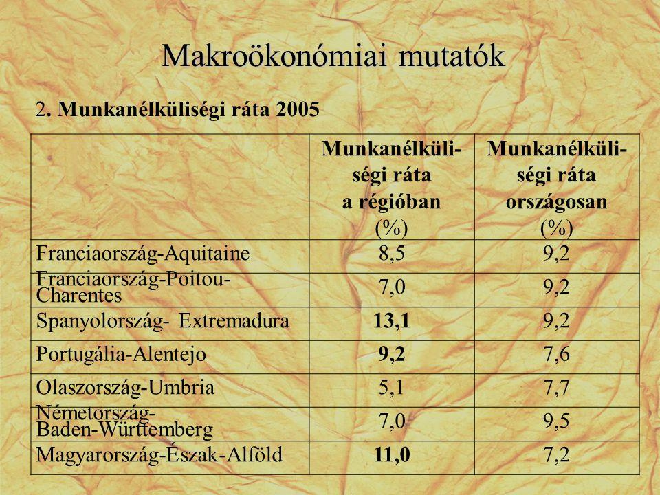 Makroökonómiai mutatók 2. Munkanélküliségi ráta 2005 Munkanélküli- ségi ráta a régióban (%) Munkanélküli- ségi ráta országosan (%) Franciaország-Aquit