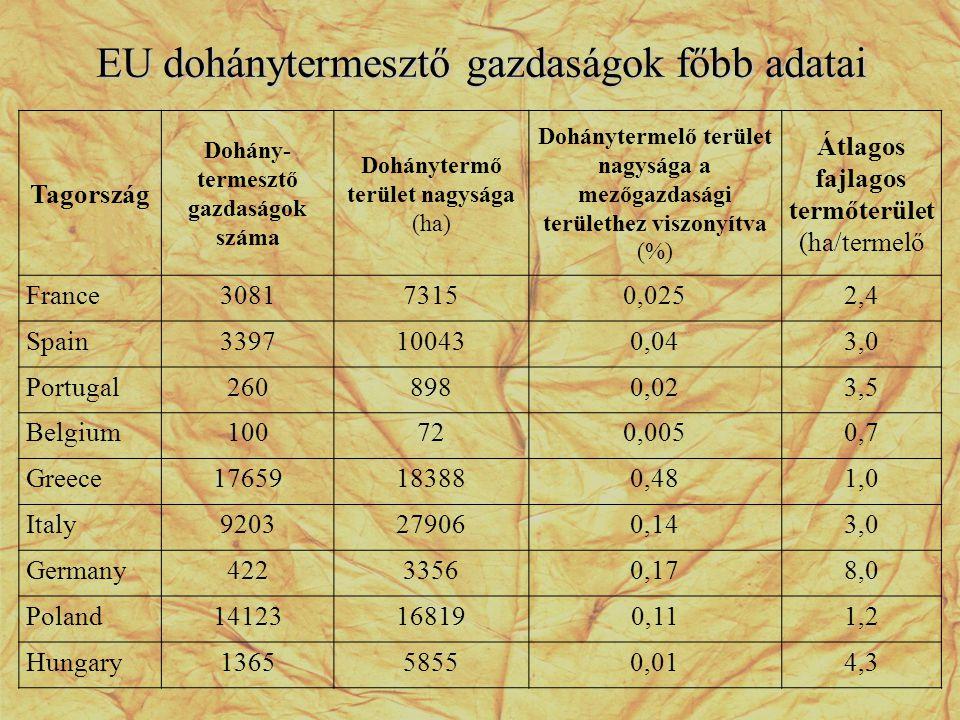 EU dohánytermesztő gazdaságok főbb adatai Tagország Dohány- termesztő gazdaságok száma Dohánytermő terület nagysága (ha) Dohánytermelő terület nagyság