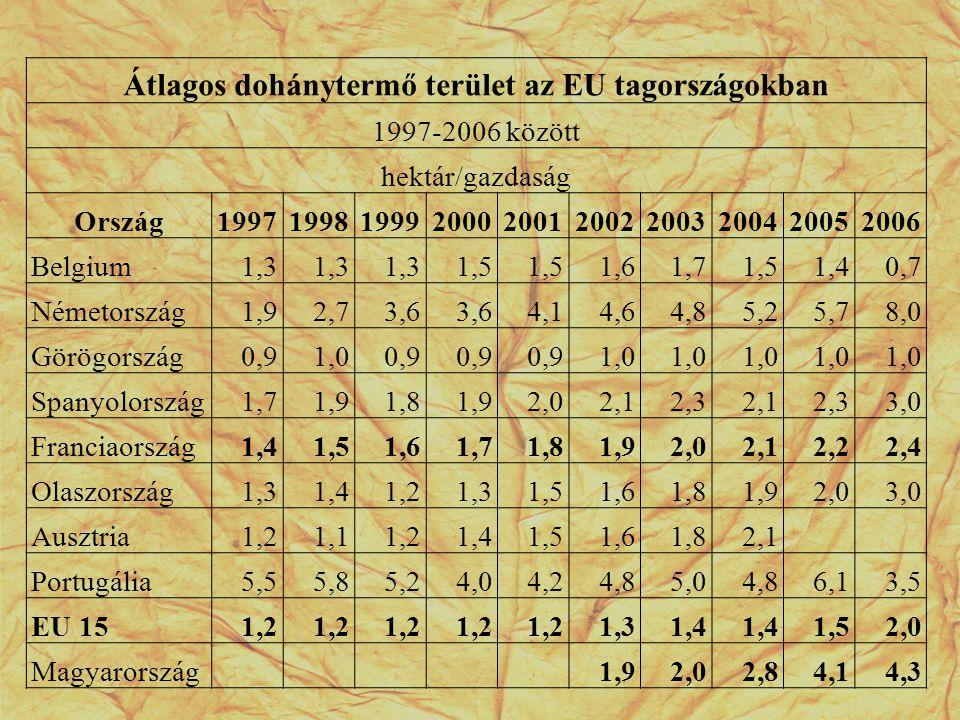 Átlagos dohánytermő terület az EU tagországokban 1997-2006 között hektár/gazdaság Ország1997199819992000200120022003200420052006 Belgium1,3 1,5 1,61,7