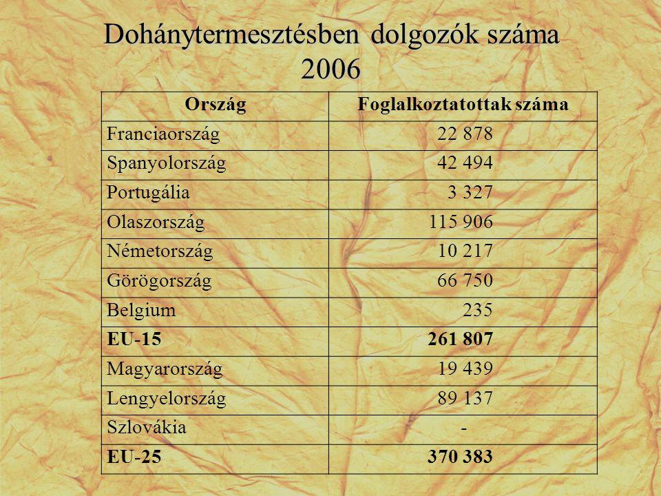 Dohánytermesztésben dolgozók száma 2006 OrszágFoglalkoztatottak száma Franciaország22 878 Spanyolország42 494 Portugália3 327 Olaszország115 906 Német