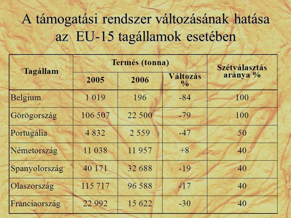 A támogatási rendszer változásának hatása az EU-15 tagállamok esetében Tagállam Termés (tonna) Szétválasztás aránya % 20052006 Változás % Belgium1 019