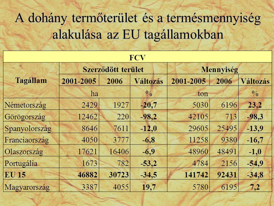 A dohány termőterület és a termésmennyiség alakulása az EU tagállamokban FCV Tagállam Szerződött területMennyiség 2001-20052006Változás2001-20052006Vá