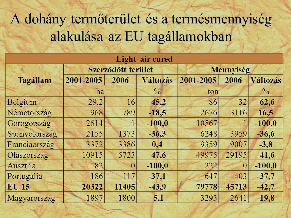 A dohány termőterület és a termésmennyiség alakulása az EU tagállamokban Light air cured Tagállam Szerződött területMennyiség 2001-20052006Változás200