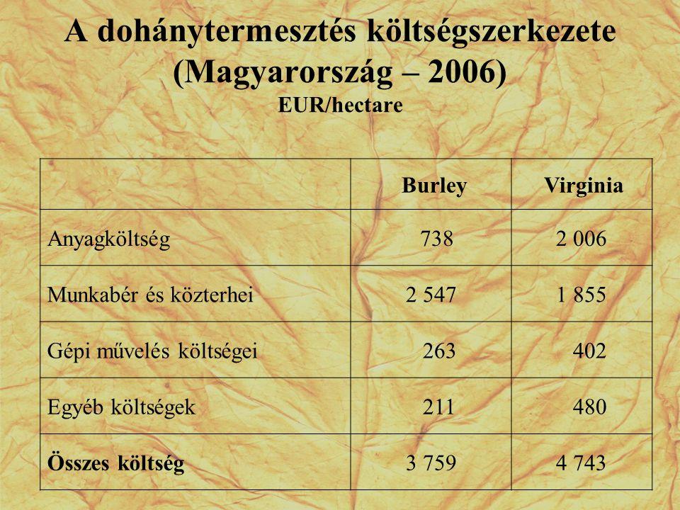 A dohánytermesztés költségszerkezete (Magyarország – 2006) EUR/hectare Burley Virginia Anyagköltség 7382 006 Munkabér és közterhei2 5471 855 Gépi műve