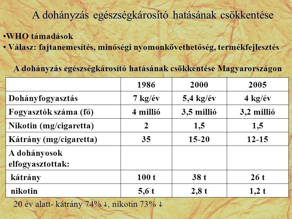 198620002005 Dohányfogyasztás7 kg/év5,4 kg/év4 kg/év Fogyasztók száma (fő)4 millió3,5 millió3,2 millió Nikotin (mg/cigaretta)21,5 Kátrány (mg/cigarett