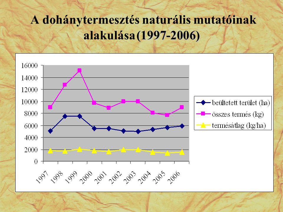 (1997-2006) A dohánytermesztés naturális mutatóinak alakulása (1997-2006)