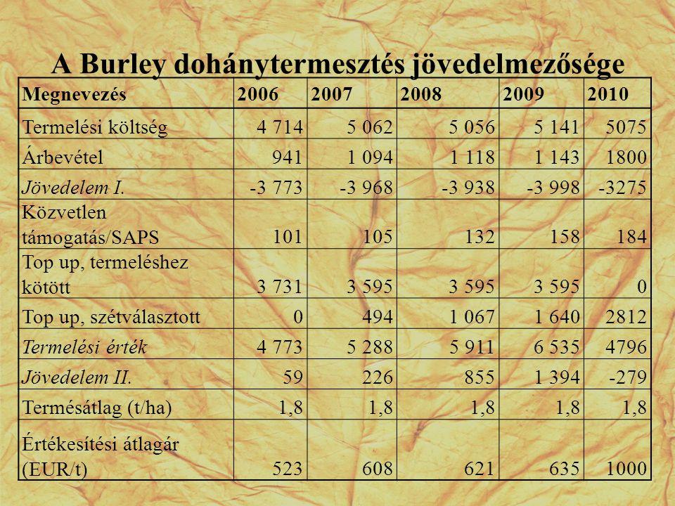 A Burley dohánytermesztés jövedelmezősége Megnevezés20062007200820092010 Termelési költség4 7145 0625 0565 1415075 Árbevétel9411 0941 1181 1431800 Jöv