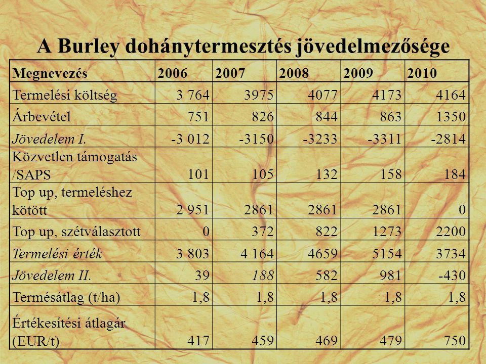 A Burley dohánytermesztés jövedelmezősége Megnevezés20062007200820092010 Termelési költség3 7643975407741734164 Árbevétel7518268448631350 Jövedelem I.