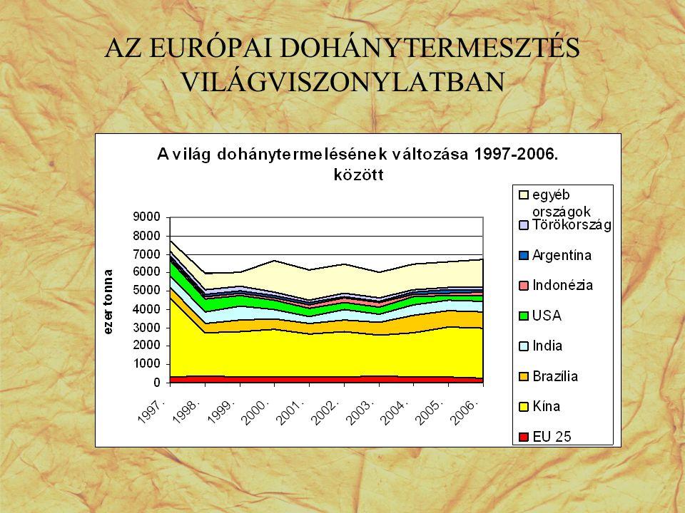 A dohány termőterület és a termésmennyiség alakulása az EU tagállamokban Light air cured Tagállam Szerződött területMennyiség 2001-20052006Változás2001-20052006Változás ha%ton% Belgium29,216-45,28632-62,6 Németország968789-18,52676311616,5 Görögország26141-100,0105671-100,0 Spanyolország21551373-36,362483959-36,6 Franciaország337233860,493599007-3,8 Olaszország109155723-47,64997529195-41,6 Ausztria820-100,02220-100,0 Portugália186117-37,1647403-37,7 EU 152032211405-43,97977845713-42,7 Magyarország18971800-5,132932641-19,8
