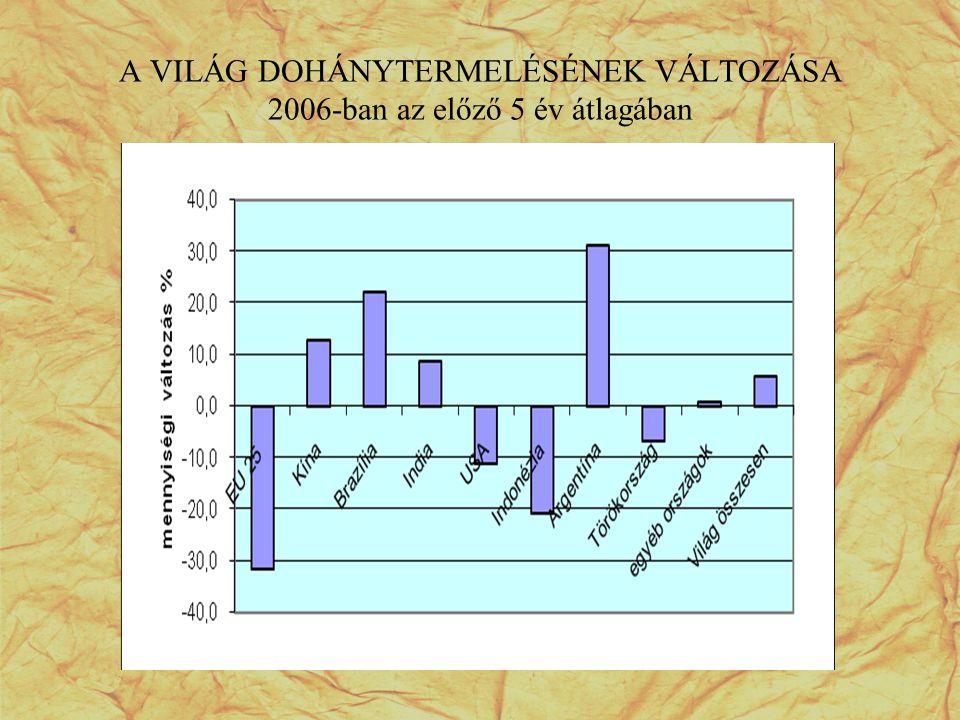 A VILÁG DOHÁNYTERMELÉSÉNEK VÁLTOZÁSA 2006-ban az előző 5 év átlagában