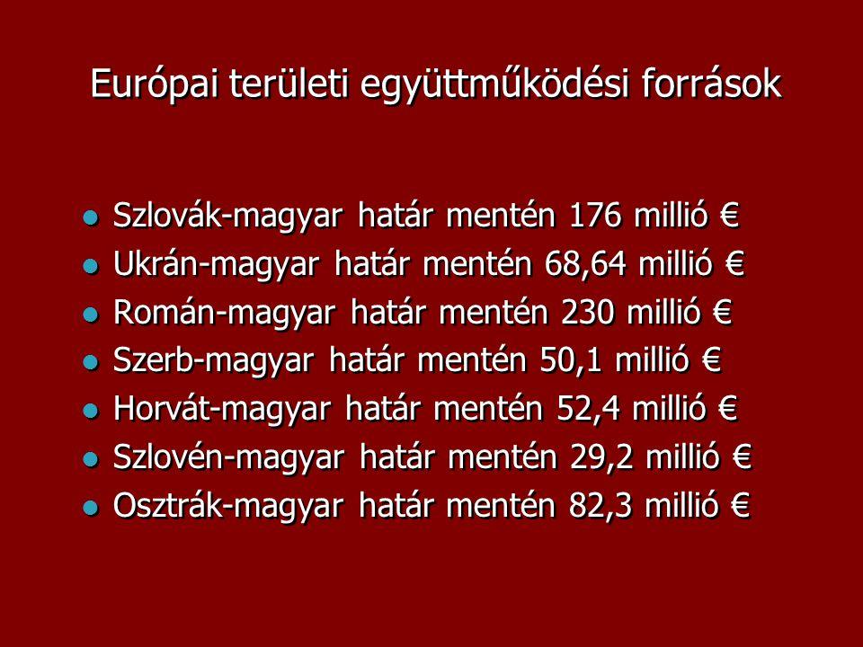 Európai területi együttműködési források  Szlovák-magyar határ mentén 176 millió €  Ukrán-magyar határ mentén 68,64 millió €  Román-magyar határ mentén 230 millió €  Szerb-magyar határ mentén 50,1 millió €  Horvát-magyar határ mentén 52,4 millió €  Szlovén-magyar határ mentén 29,2 millió €  Osztrák-magyar határ mentén 82,3 millió €