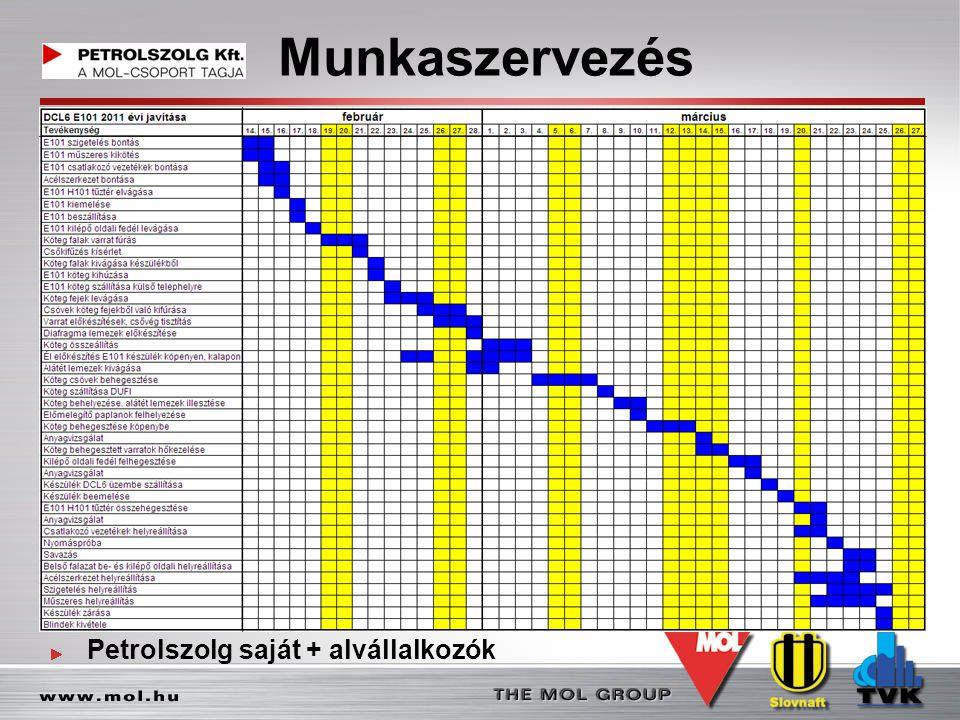 Munkaszervezés Petrolszolg saját + alvállalkozók