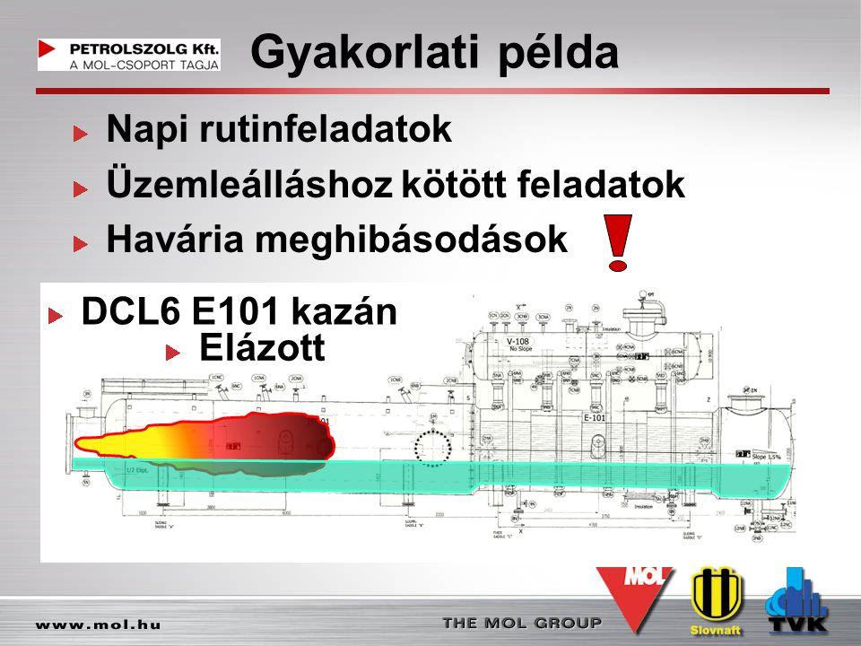 Gyakorlati példa Napi rutinfeladatok Üzemleálláshoz kötött feladatok Havária meghibásodások DCL6 E101 kazán Elázott