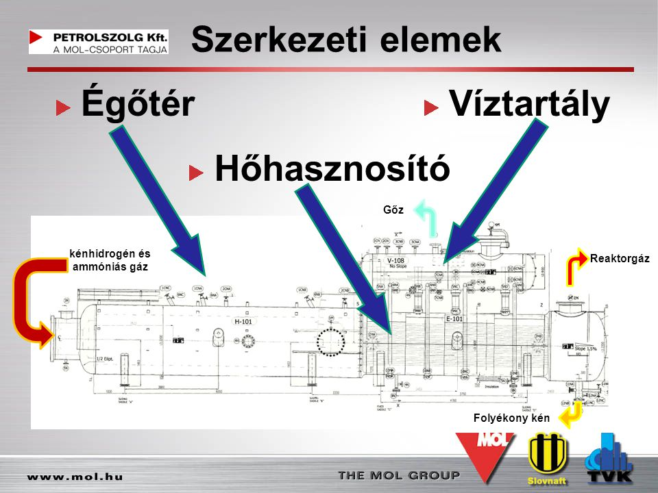Szerkezeti elemek Égőtér Hőhasznosító Víztartály Reaktorgáz Folyékony kén kénhidrogén és ammóniás gáz Gőz