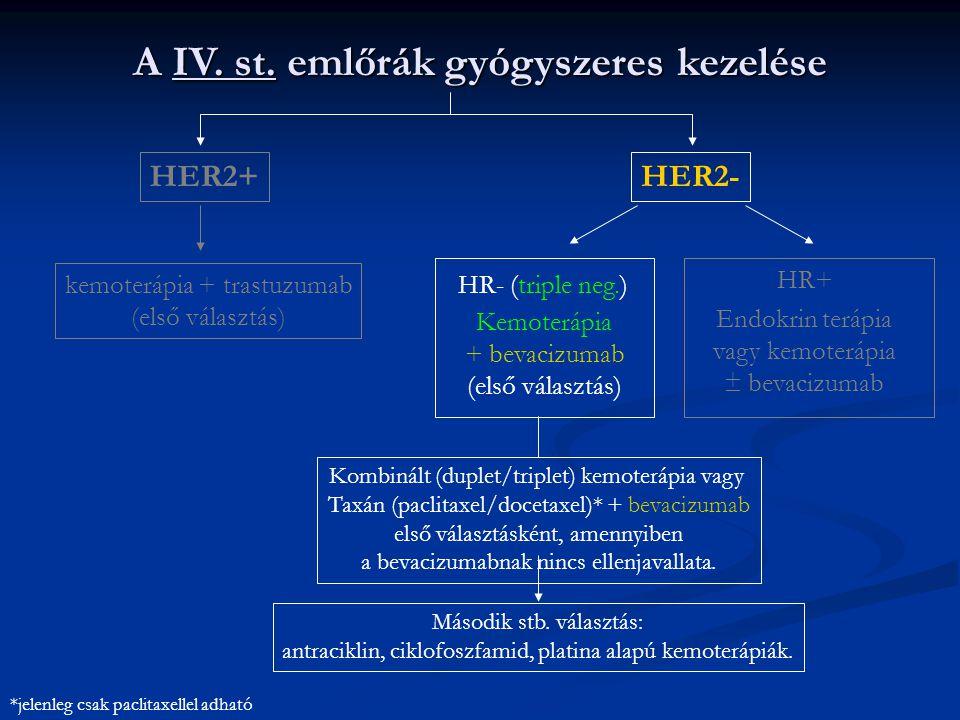 kemoterápia + trastuzumab (első választás) HR- (triple neg.) Kemoterápia + bevacizumab (első választás) HR+ Endokrin terápia vagy kemoterápia ± bevacizumab HER2+HER2- A IV.
