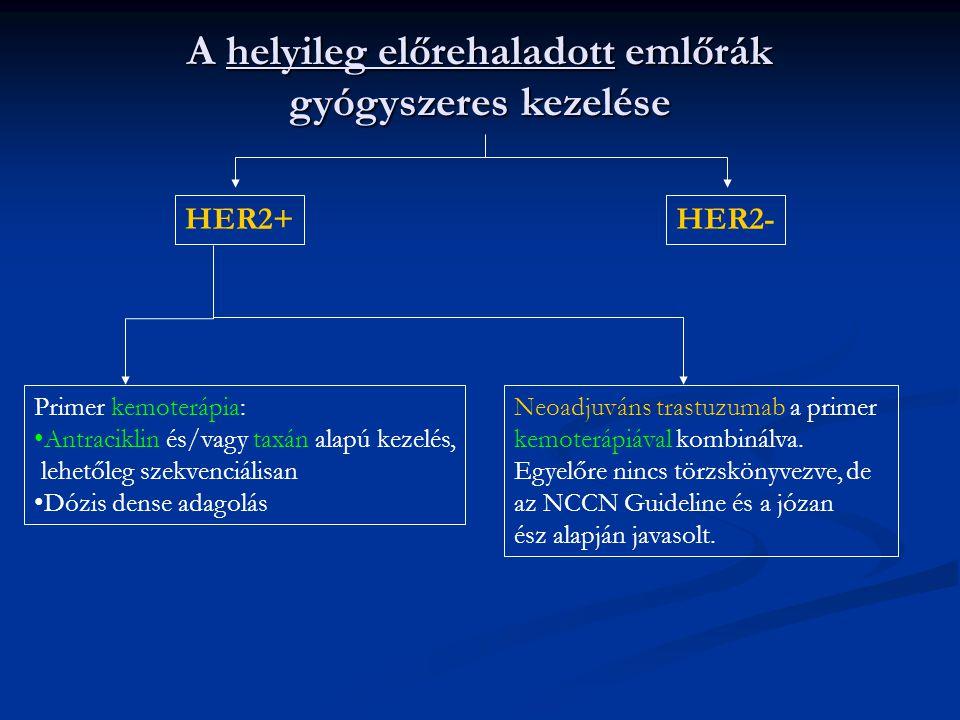 HER2+HER2- A helyileg előrehaladott emlőrák gyógyszeres kezelése Primer kemoterápia: •Antraciklin és/vagy taxán alapú kezelés, lehetőleg szekvenciálisan •Dózis dense adagolás Neoadjuváns trastuzumab a primer kemoterápiával kombinálva.