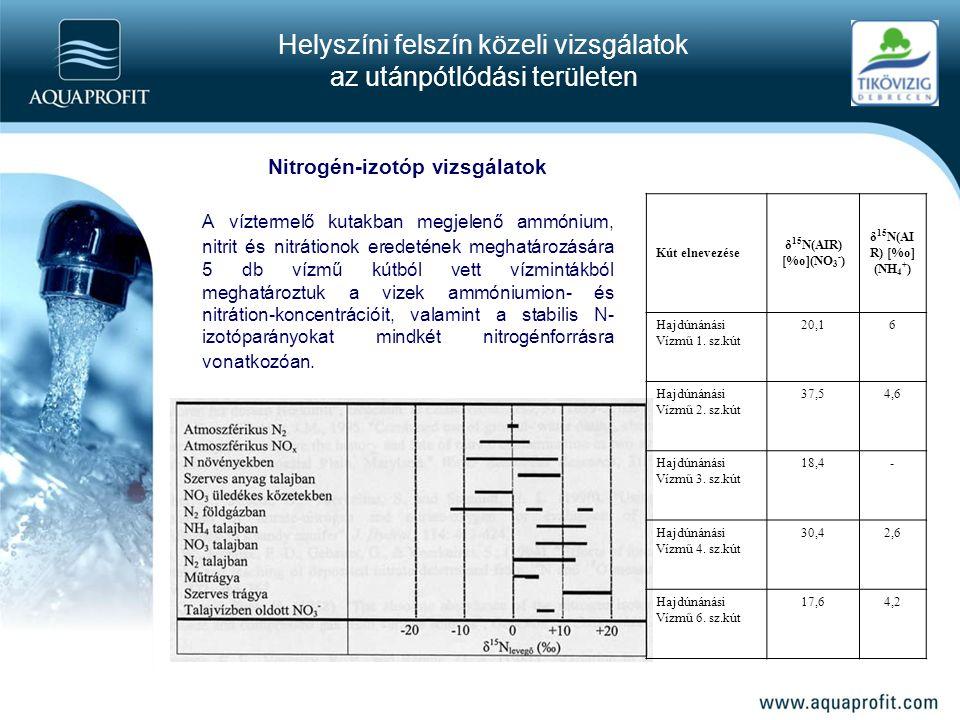 Helyszíni felszín közeli vizsgálatok az utánpótlódási területen Nitrogén-izotóp vizsgálatok A víztermelő kutakban megjelenő ammónium, nitrit és nitrátionok eredetének meghatározására 5 db vízmű kútból vett vízmintákból meghatároztuk a vizek ammóniumion- és nitrátion-koncentrációit, valamint a stabilis N- izotóparányokat mindkét nitrogénforrásra vonatkozóan.
