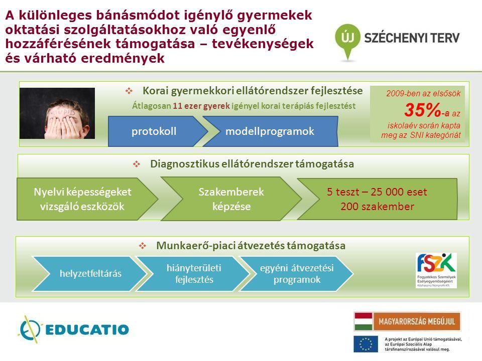 A különleges bánásmódot igénylő gyermekek oktatási szolgáltatásokhoz való egyenlő hozzáférésének támogatása – tevékenységek és várható eredmények  Ko