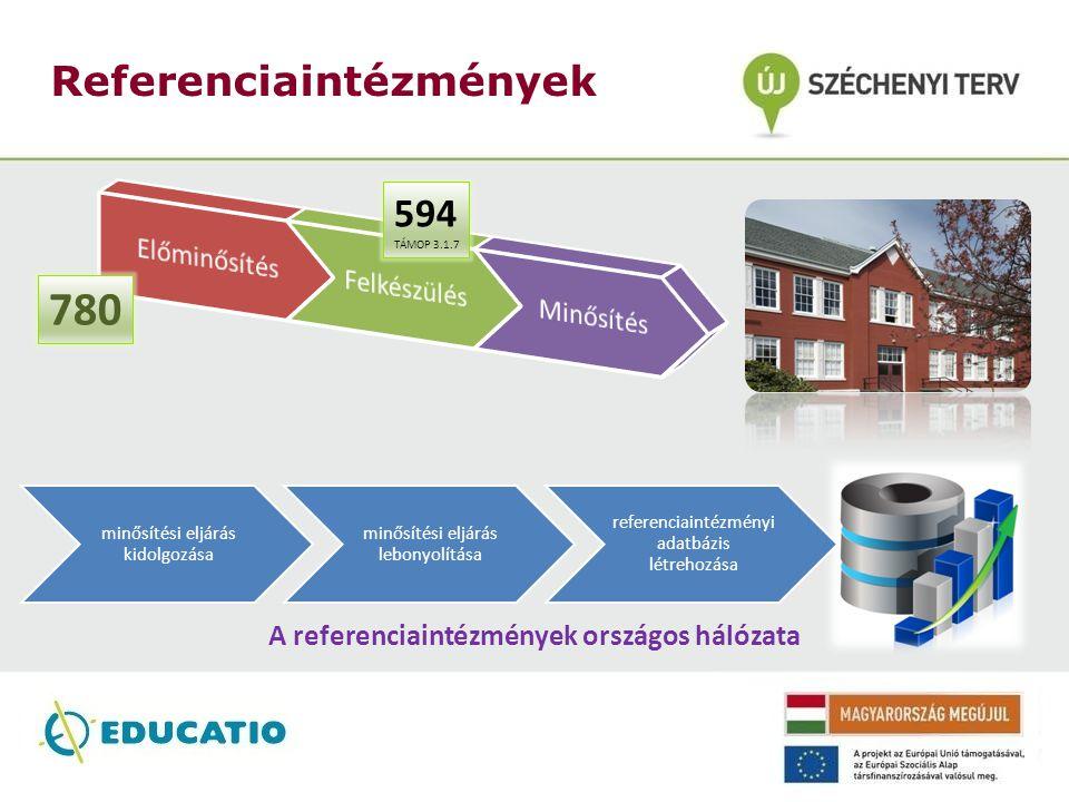 Referenciaintézmények A referenciaintézmények országos hálózata 780 594 TÁMOP 3.1.7 minősítési eljárás kidolgozása minősítési eljárás lebonyolítása referenciaintézmén yi adatbázis létrehozása