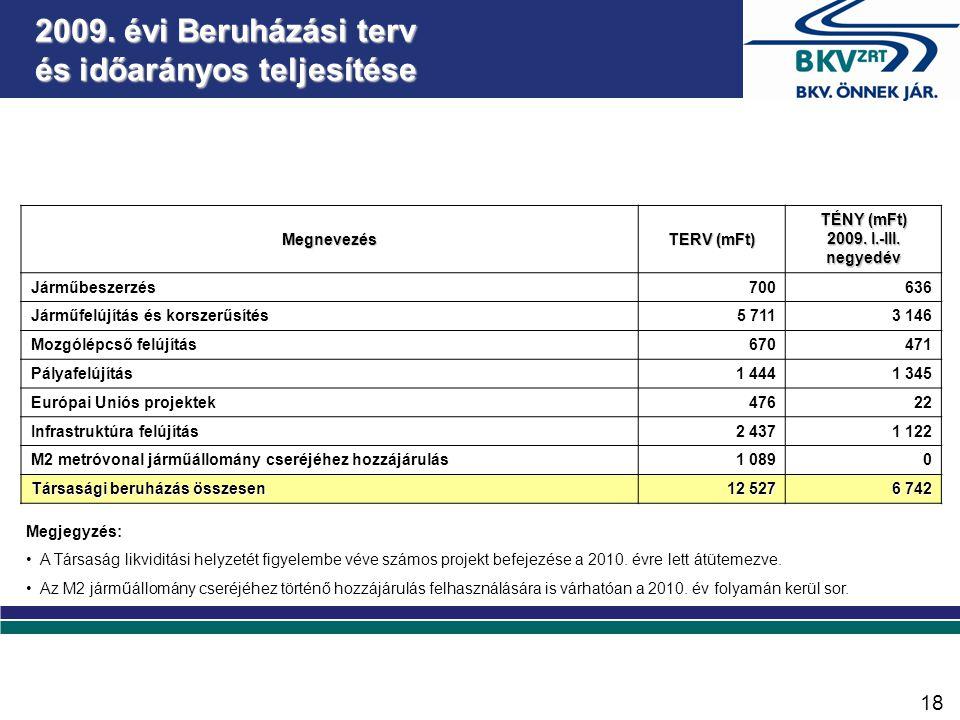2009.évi Beruházási terv és időarányos teljesítése Megnevezés TERV (mFt) TÉNY (mFt) 2009.