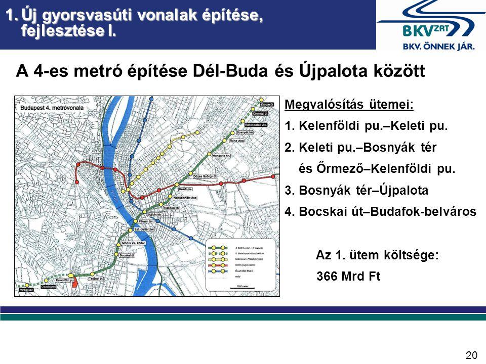 A 4-es metró építése Dél-Buda és Újpalota között 1.Új gyorsvasúti vonalak építése, fejlesztése I.
