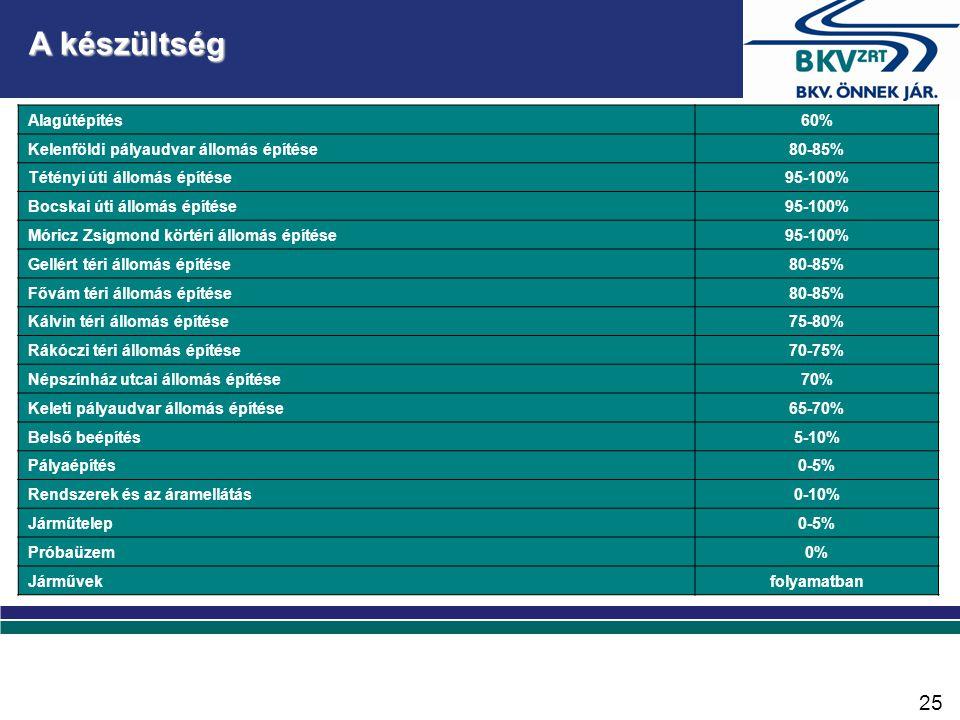 A készültség Alagútépítés60% Kelenföldi pályaudvar állomás építése80-85% Tétényi úti állomás építése95-100% Bocskai úti állomás építése95-100% Móricz Zsigmond körtéri állomás építése95-100% Gellért téri állomás építése80-85% Fővám téri állomás építése80-85% Kálvin téri állomás építése75-80% Rákóczi téri állomás építése70-75% Népszínház utcai állomás építése70% Keleti pályaudvar állomás építése65-70% Belső beépítés5-10% Pályaépítés0-5% Rendszerek és az áramellátás0-10% Járműtelep0-5% Próbaüzem0% Járművekfolyamatban 25