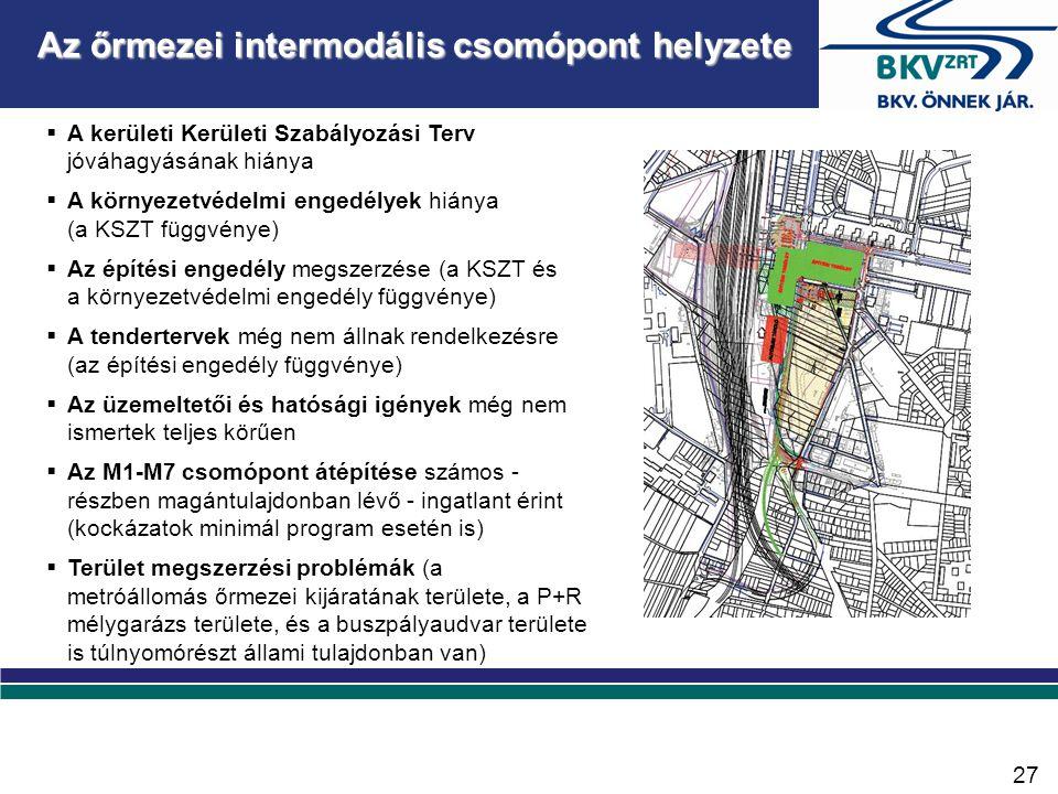 Az őrmezei intermodális csomópont helyzete  A kerületi Kerületi Szabályozási Terv jóváhagyásának hiánya  A környezetvédelmi engedélyek hiánya (a KSZT függvénye)  Az építési engedély megszerzése (a KSZT és a környezetvédelmi engedély függvénye)  A tendertervek még nem állnak rendelkezésre (az építési engedély függvénye)  Az üzemeltetői és hatósági igények még nem ismertek teljes körűen  Az M1-M7 csomópont átépítése számos - részben magántulajdonban lévő - ingatlant érint (kockázatok minimál program esetén is)  Terület megszerzési problémák (a metróállomás őrmezei kijáratának területe, a P+R mélygarázs területe, és a buszpályaudvar területe is túlnyomórészt állami tulajdonban van) 27