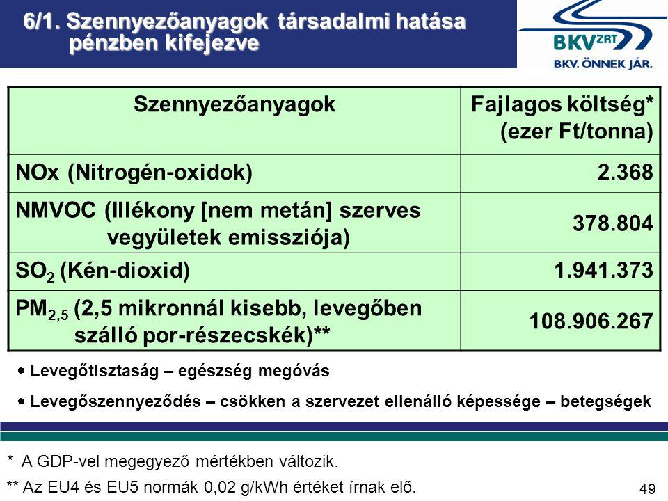 6/1. Szennyezőanyagok társadalmi hatása pénzben kifejezve SzennyezőanyagokFajlagos költség* (ezer Ft/tonna) NOx (Nitrogén-oxidok)2.368 NMVOC (Illékony
