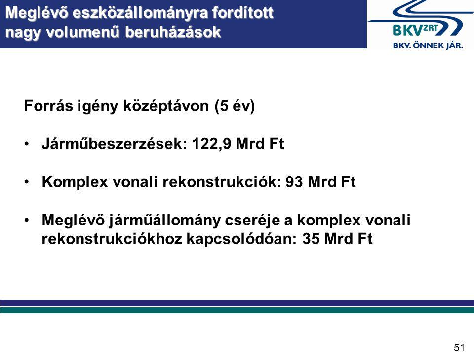 Forrás igény középtávon (5 év) •Járműbeszerzések: 122,9 Mrd Ft •Komplex vonali rekonstrukciók: 93 Mrd Ft •Meglévő járműállomány cseréje a komplex vonali rekonstrukciókhoz kapcsolódóan: 35 Mrd Ft Meglévő eszközállományra fordított nagy volumenű beruházások 51