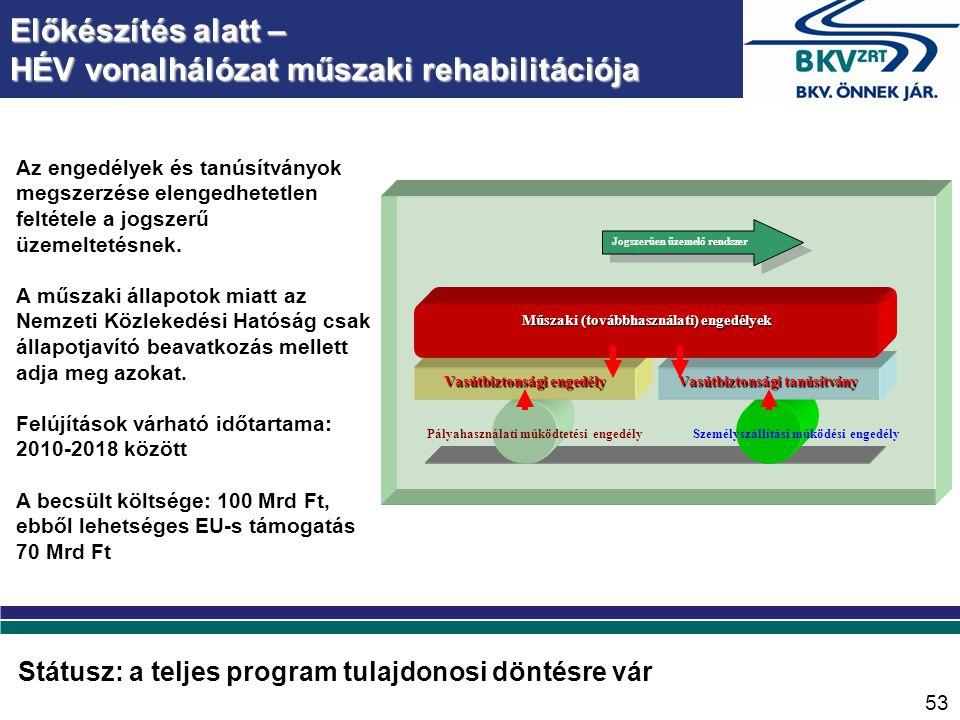 Előkészítés alatt – HÉV vonalhálózat műszaki rehabilitációja Jogszerűen üzemelő rendszer Vasútbiztonsági tanúsítvány Vasútbiztonsági engedély Műszaki (továbbhasználati) engedélyek Pályahasználati működtetési engedélySzemélyszállítási működési engedély Az engedélyek és tanúsítványok megszerzése elengedhetetlen feltétele a jogszerű üzemeltetésnek.