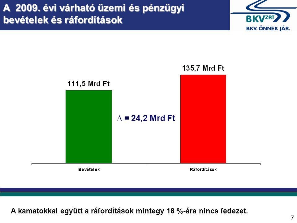5-ös (É-D-i regionális) gyorsvasúti vonal 1.ütem: Békásmegyer-Szentendre Költsége: 52 Mrd Ft 1.