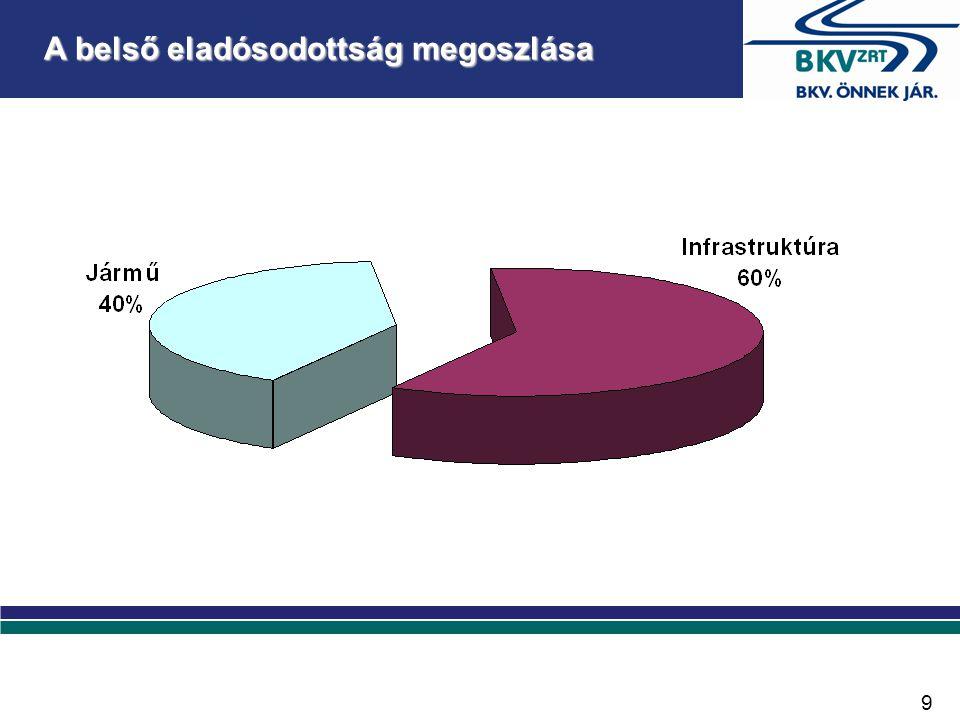 Modal split alakulása a kiszolgált területen Jelenleg:közösségi - egyéni  Budapesten belül:60 %-40 %  Agglomeráció:40 %-60 % 10