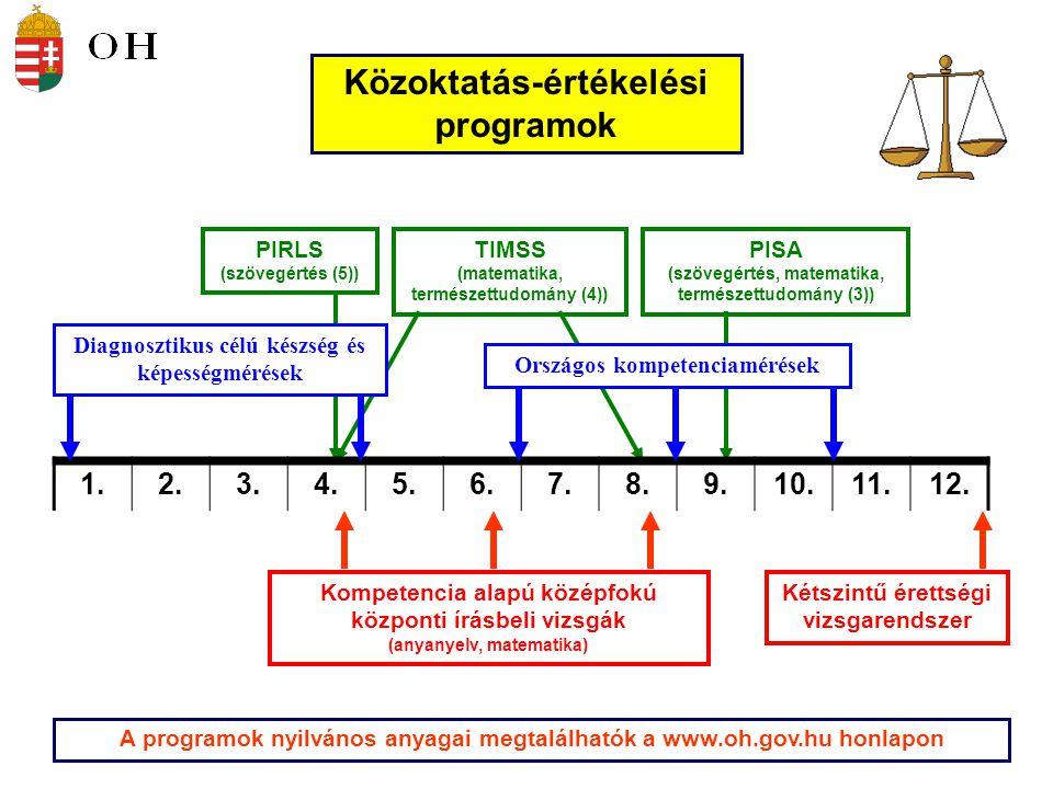 Közoktatás-értékelési programok A programok nyilvános anyagai megtalálhatók a www.oh.gov.hu honlapon 1.2.3.4.5.6.7.8.9.10.11.12. Diagnosztikus célú ké