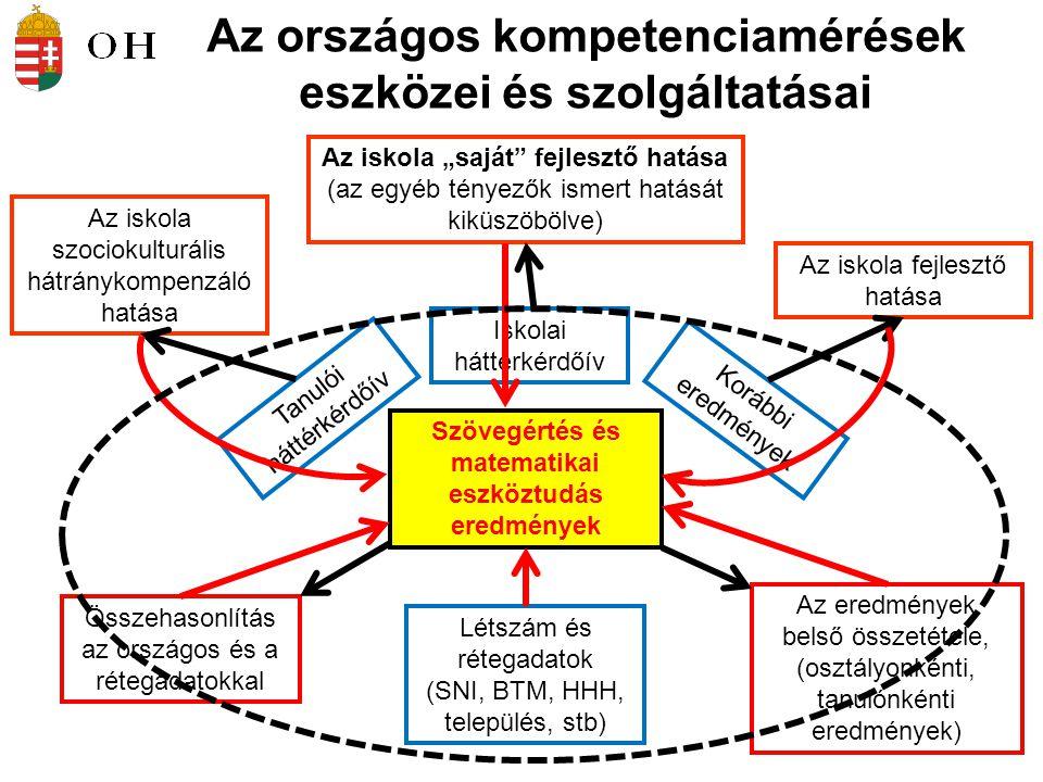 """Az országos kompetenciamérések eszközei és szolgáltatásai Szövegértés és matematikai eszköztudás eredmények Létszám és rétegadatok (SNI, BTM, HHH, település, stb) Összehasonlítás az országos és a rétegadatokkal Az eredmények belső összetétele, (osztályonkénti, tanulónkénti eredmények) Tanulói háttérkérdőív Iskolai háttérkérdőív Korábbi eredmények Az iskola szociokulturális hátránykompenzáló hatása Az iskola fejlesztő hatása Az iskola """"saját fejlesztő hatása (az egyéb tényezők ismert hatását kiküszöbölve)"""