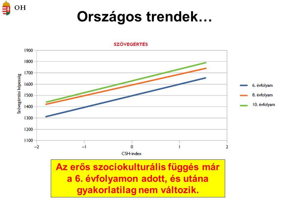 Országos trendek… Az erős szociokulturális függés már a 6. évfolyamon adott, és utána gyakorlatilag nem változik.